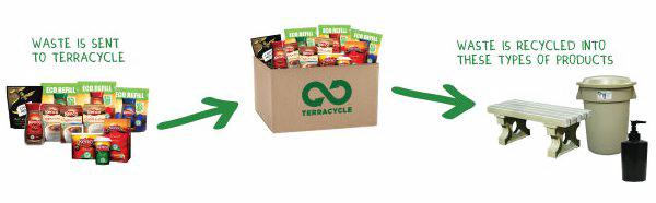 Terracycle Coffee Recycling